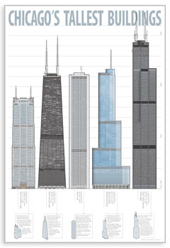 Chicago's Tallest Buildings